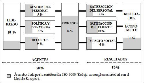 Comparación del Modelo de Excelencia de la EFQM y el modelo ISO 900:1994. Gestión de calidad